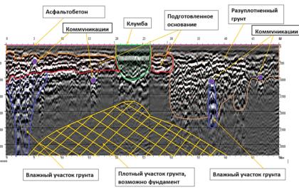 Геофизические обследования (дефектоскопия)