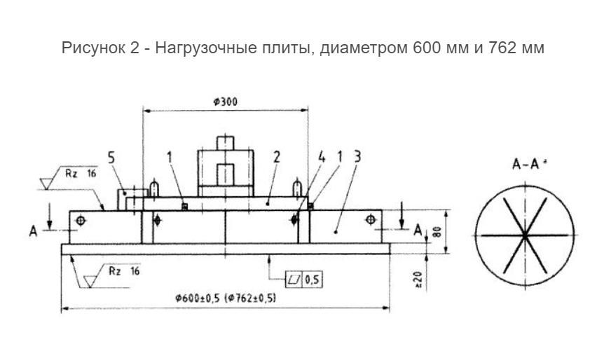 Статическое испытание грунтов штампом по ОДМ 218.5.007-2016