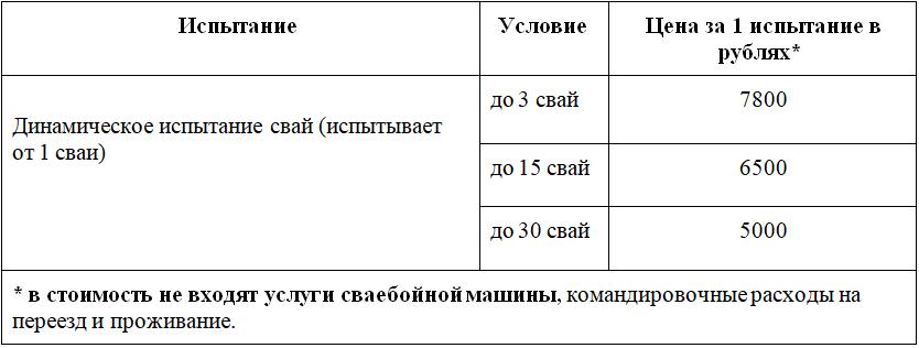 Динамические испытания свай. Прайс-лист