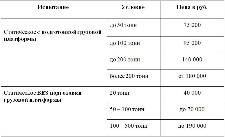 Прайс лист. Статическое испытание свай